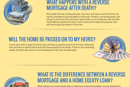 Frequently Asked Questions - Z Reverse Mortgage Infographic