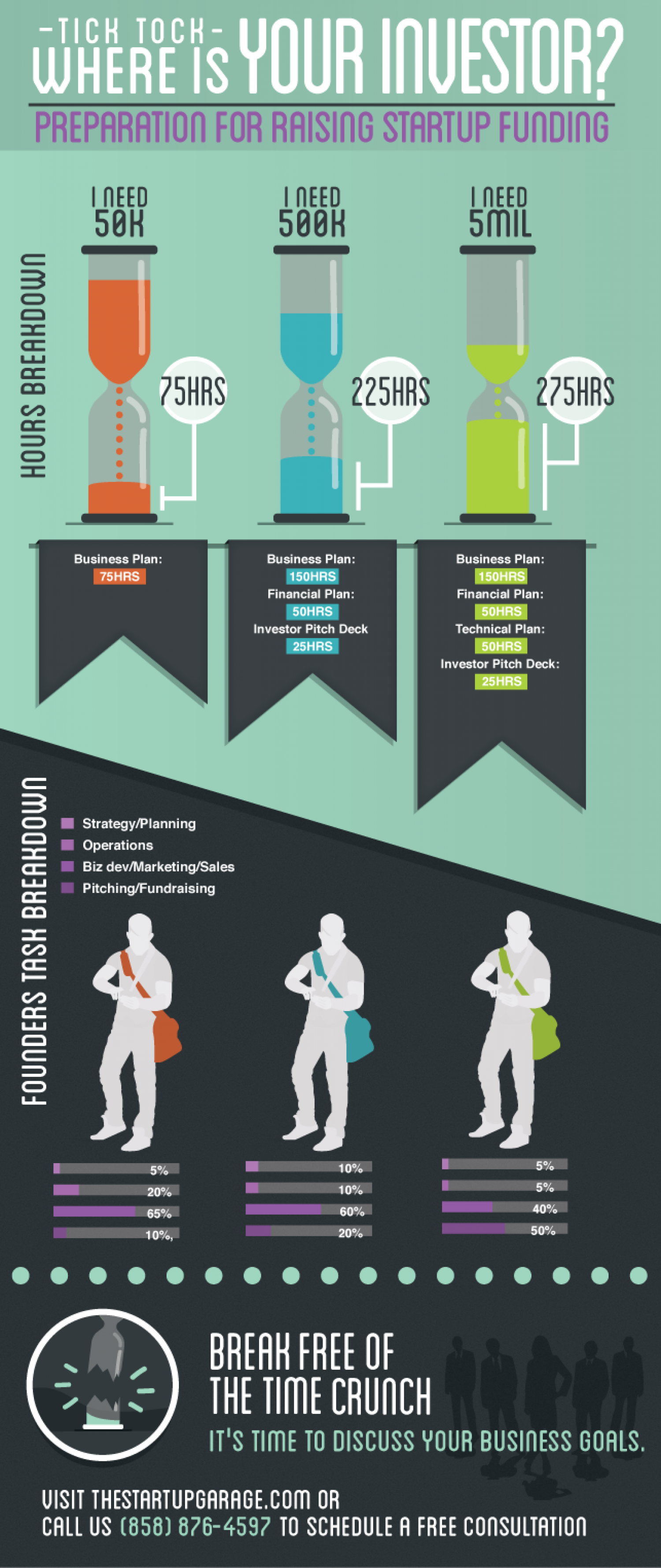 Where Is Your Investor? Infographic