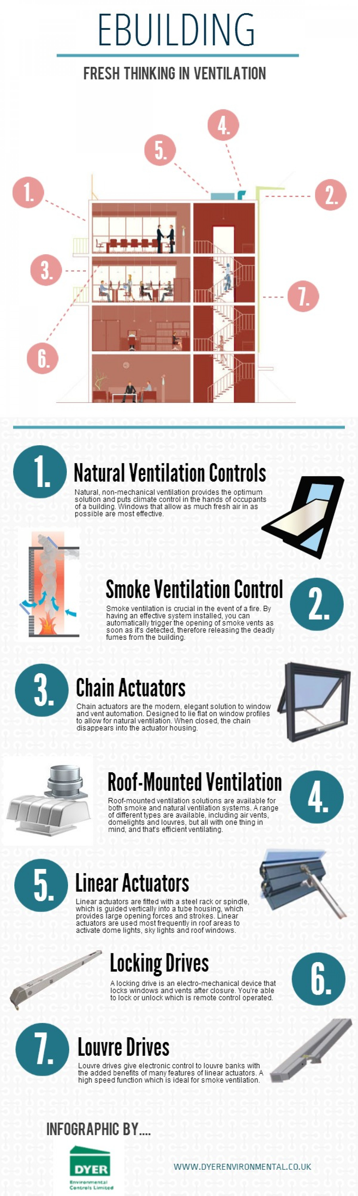 Fresh Thinking: Smoke & Natural Ventilation Infographic