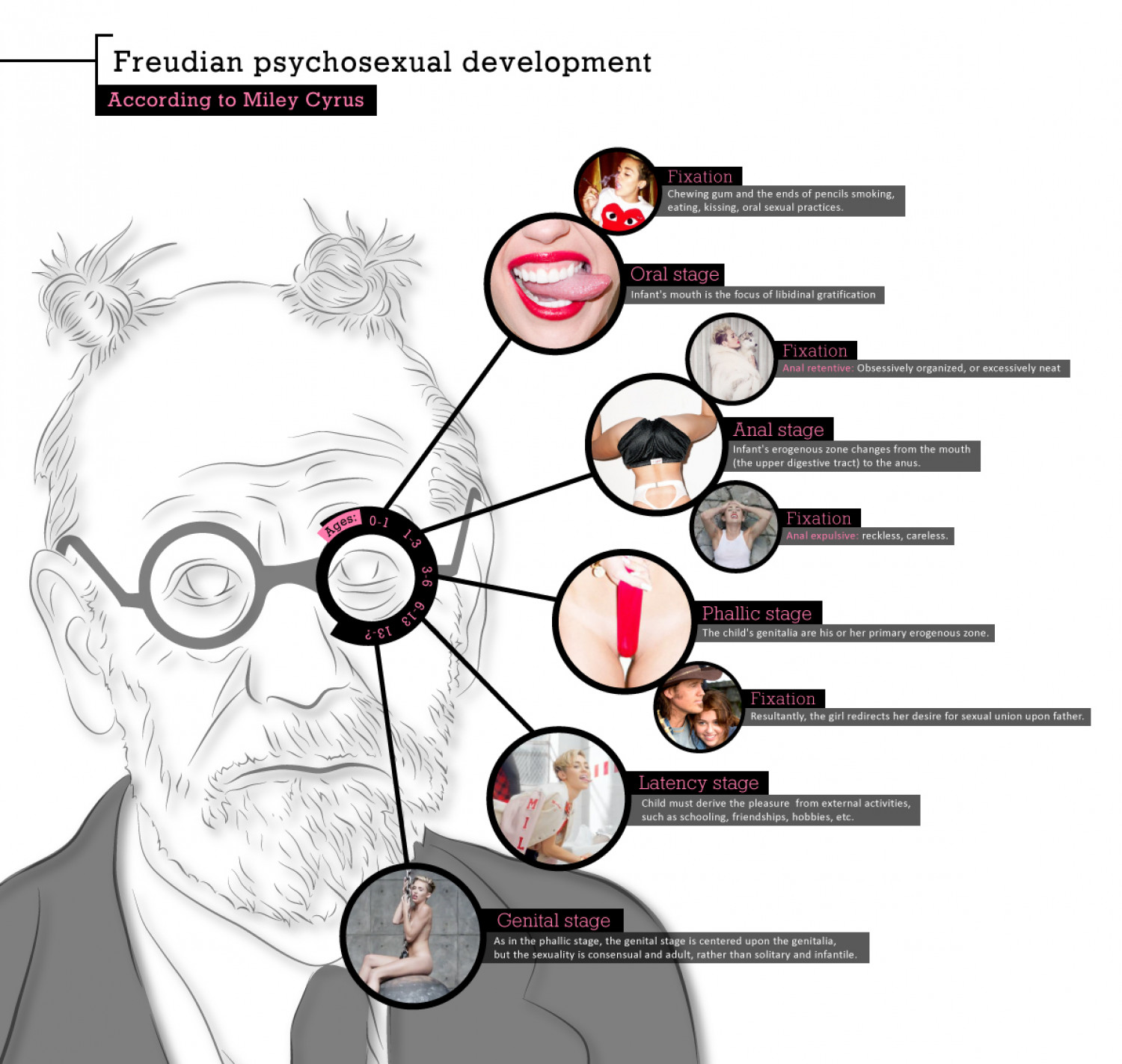 Freud's psychosexual  development according to miley cyrus Infographic