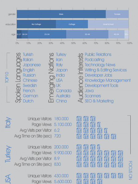 FriendFeed: All The Numbers That Matter Infographic