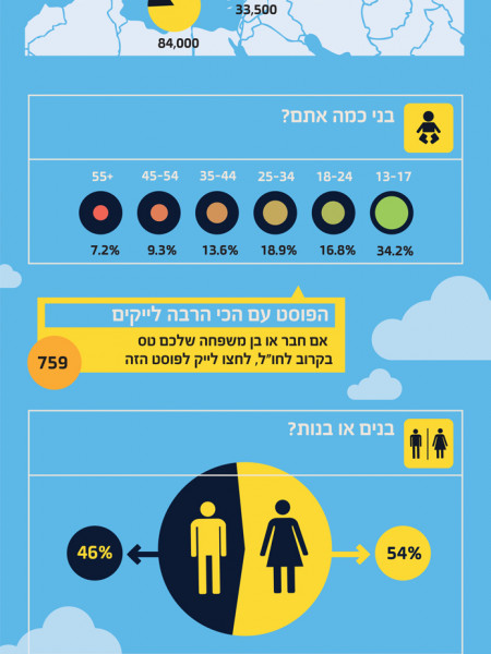 Friends of El Al Infographic