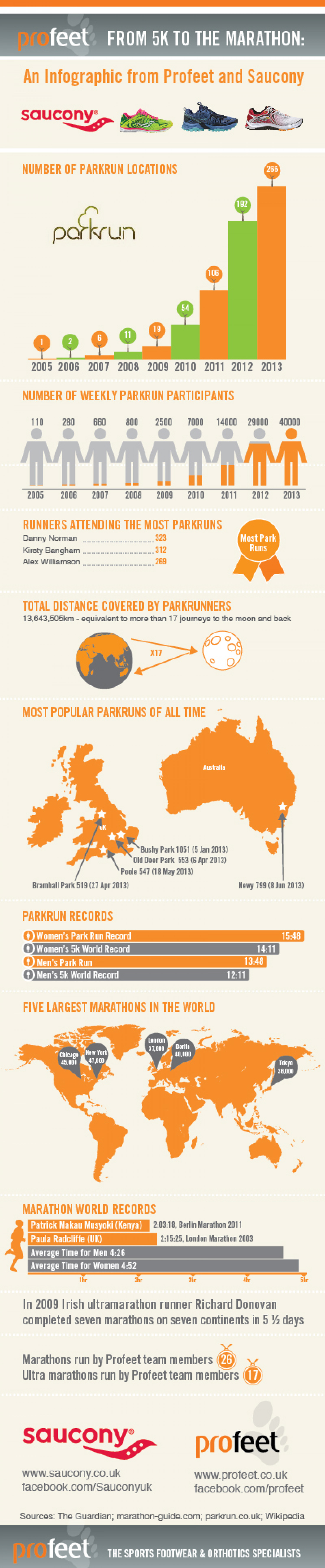 From 5k to the Marathon Infographic