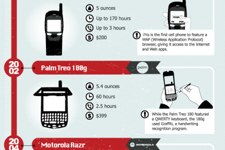 From a Brick to a Tablet – The Evolution of Cell Phones Infographic