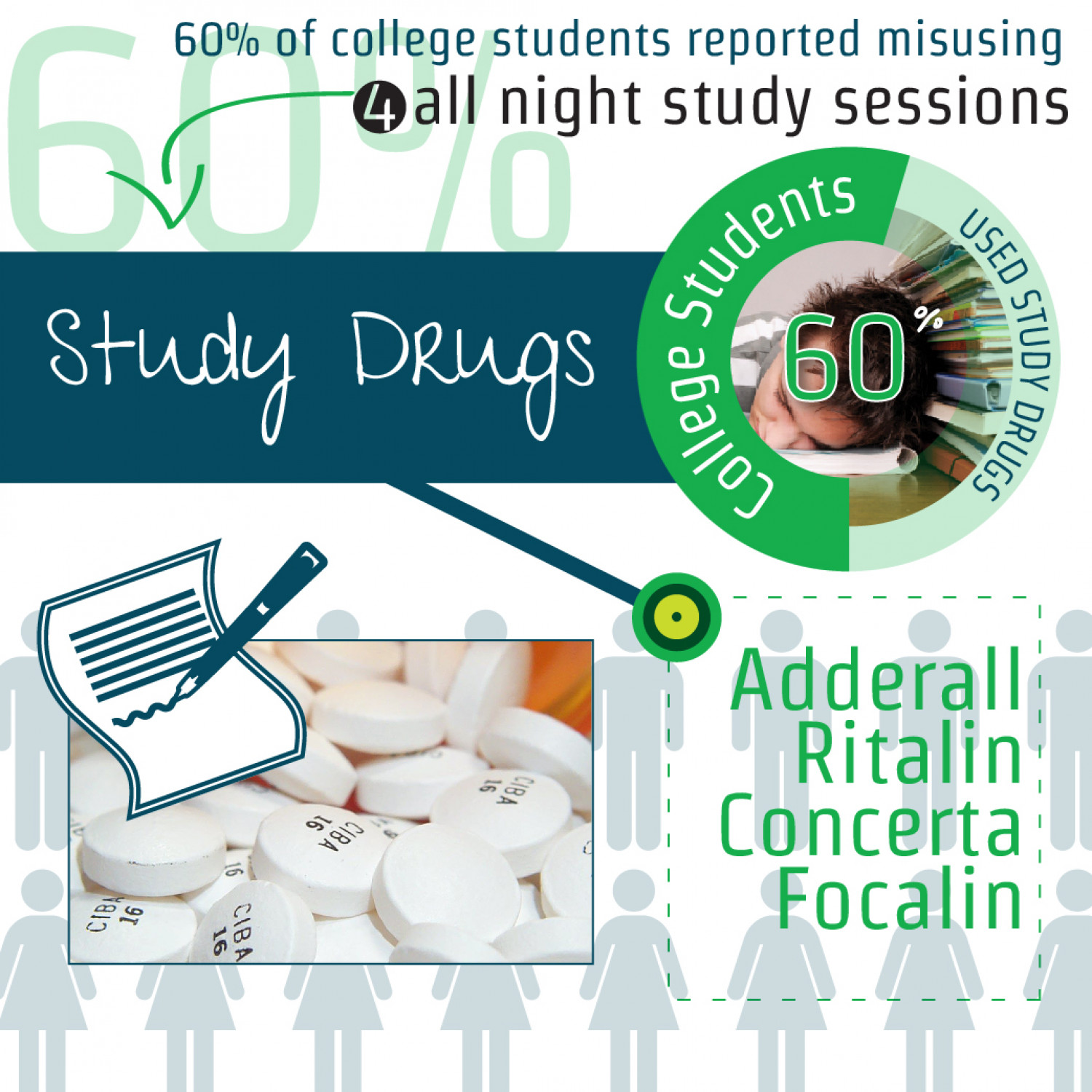 "From Ambition to Addiction: A Look at ""Study Drugs"" Infographic"
