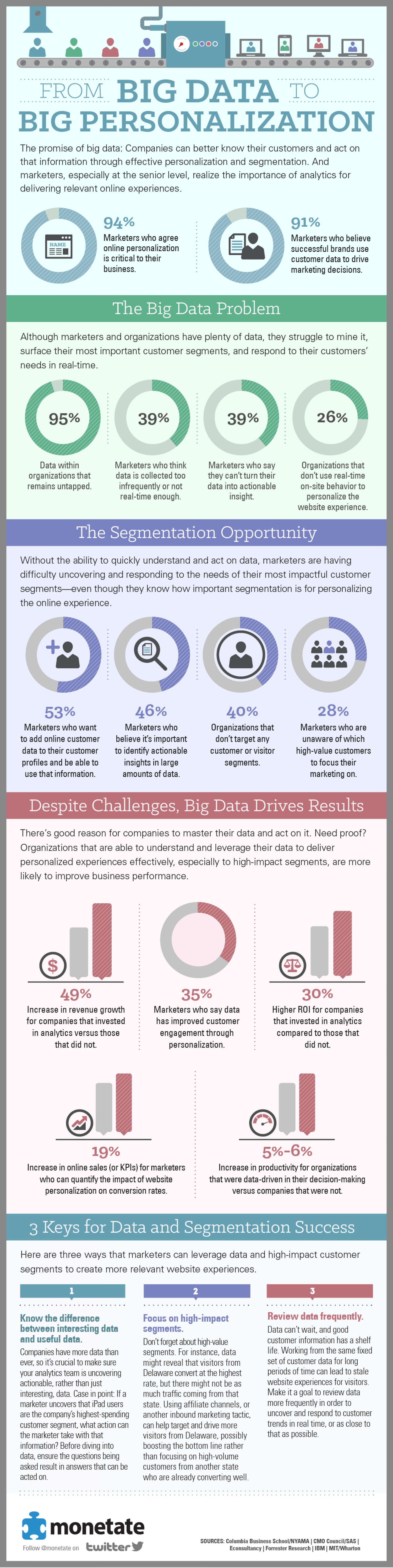 From Big Data To Big Personalization Infographic