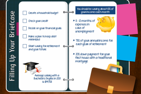 From Books to Briefcase: Preparing for Your Financial Future, Post-graduation Infographic