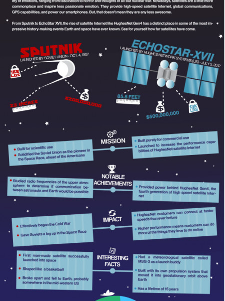 From Cold War To Gen4 Infographic