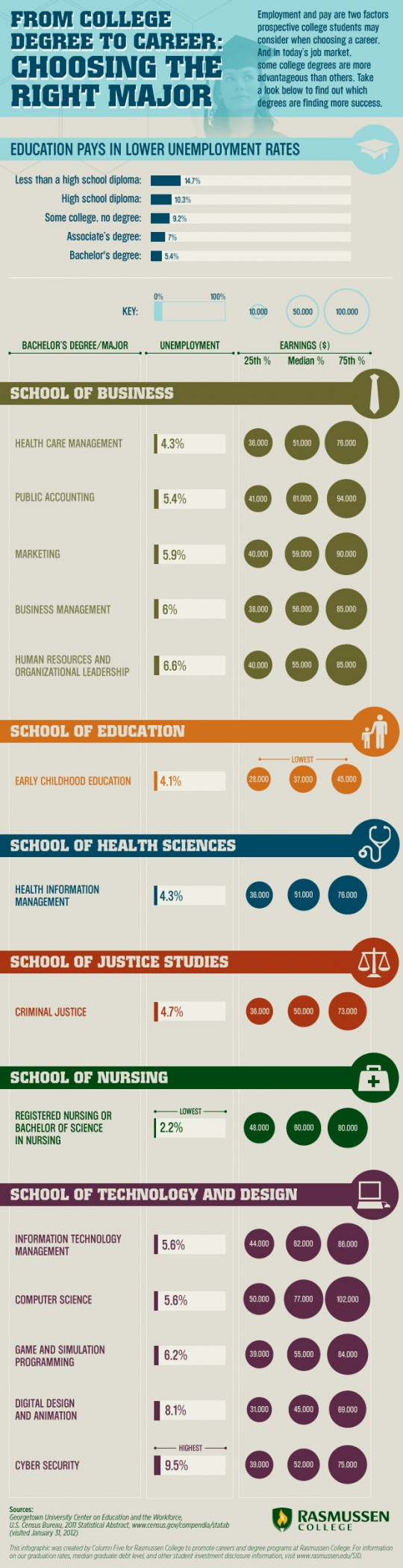 From College Degree to Career: Choosing the Right Major