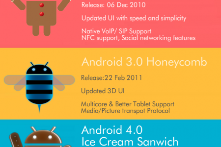 From Cupcake to Marshmallow – The Sweet History of Android Infographic