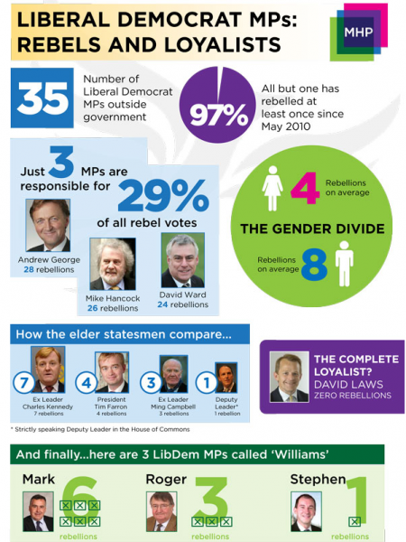 From David Laws to Andrew George: The Lib Dem rebellion league table Infographic