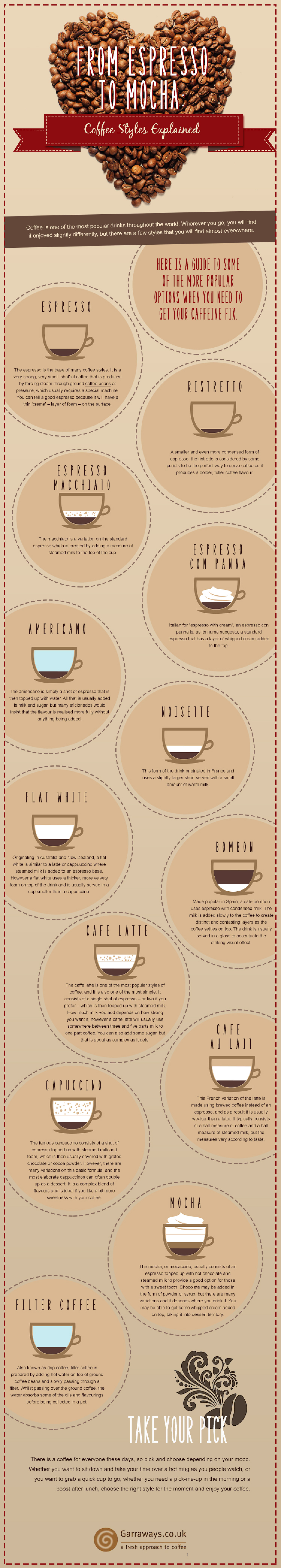 From Espresso to Mocha: Coffee Styles Explained Infographic