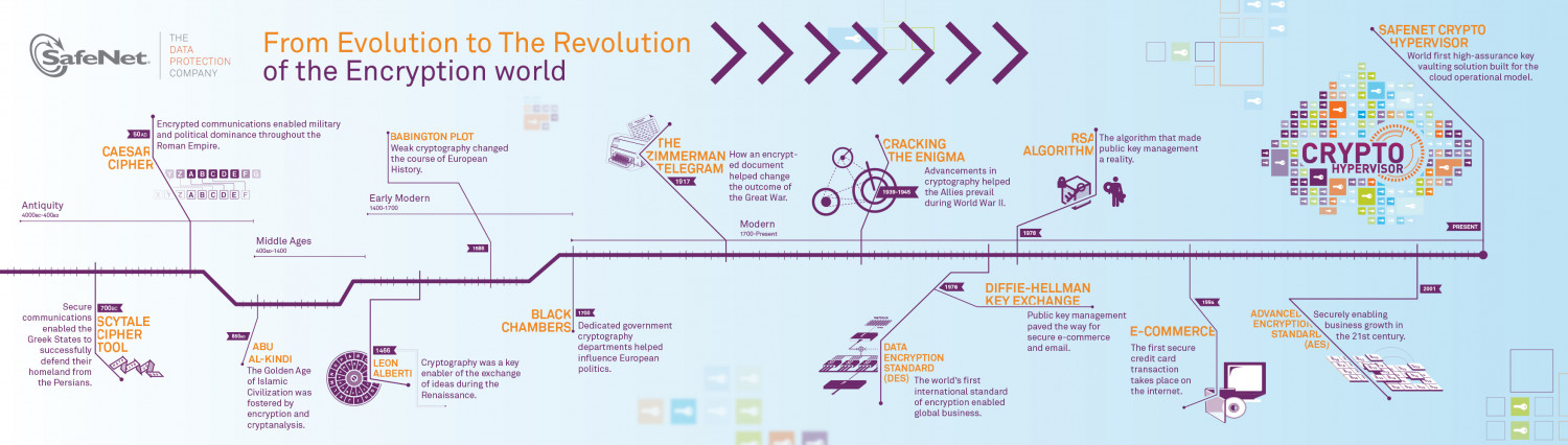 From Evolution to The Revolution of the Encryption World Infographic