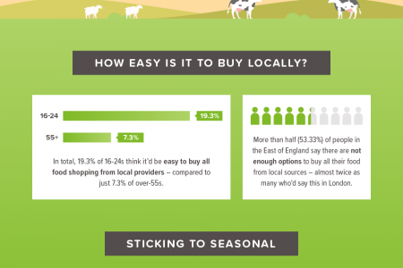From farm to fridge: Where does our food come from? Infographic