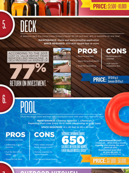 From Gazebos to Koi Ponds Infographic