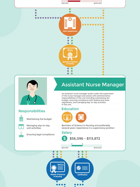 From Healthcare to Hiring: Climbing the Rungs of the Nursing Administration Ladder Infographic