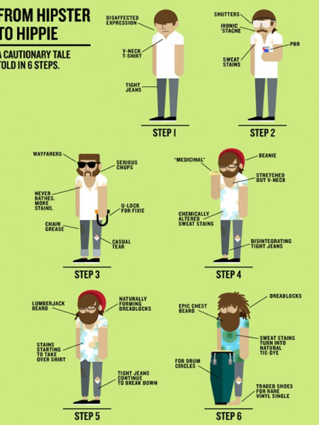 From Hipster to Hippie Infographic