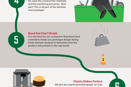 From Mind to Matter: Trans-Matic Grows it's Product Development Process Infographic