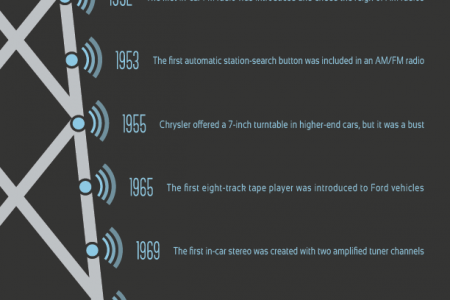From Morse Code to Mixtapes Infographic