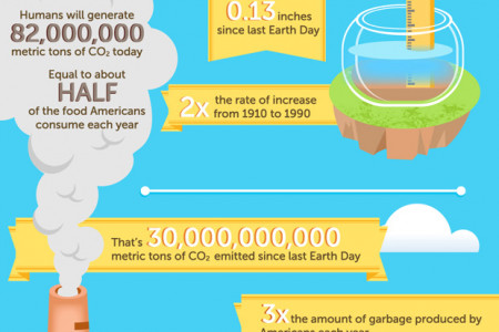 From One Earth Day to the Next Infographic