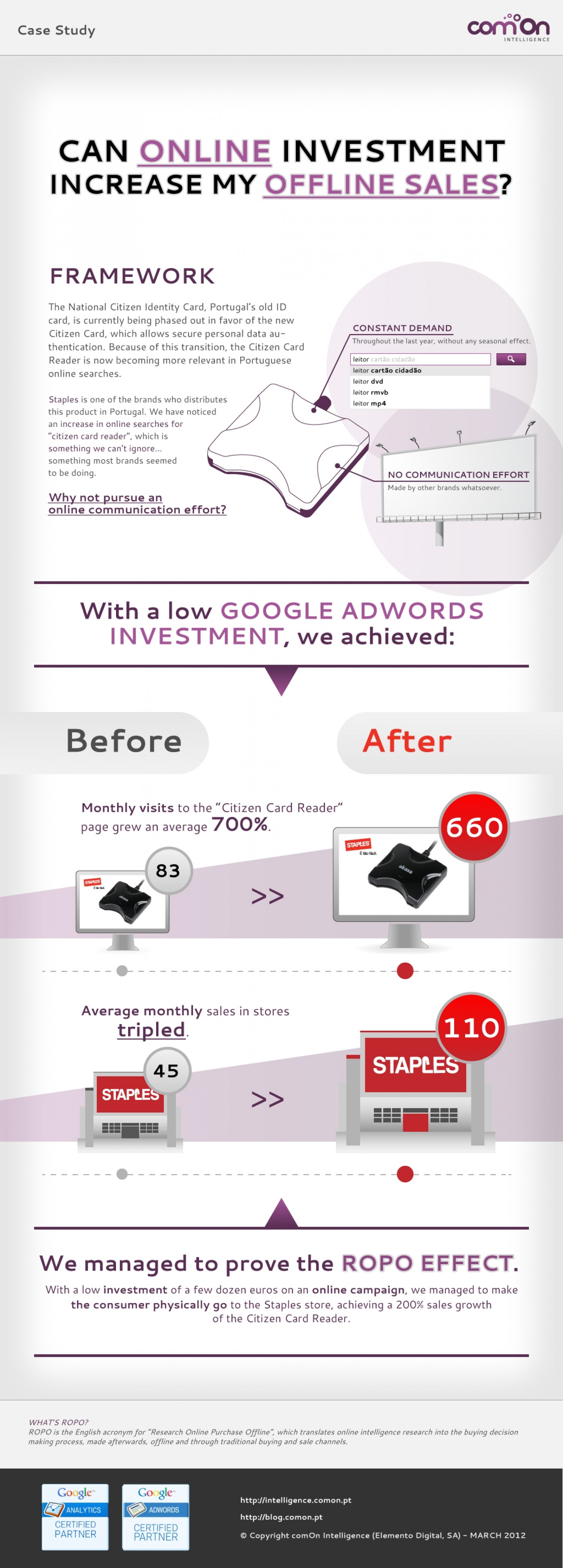 From Online Marketing to Offline Sales - Staples Case Study Infographic