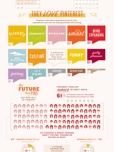 From Pinterest to Purchase Infographic