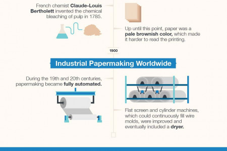 From Rags to Copy Machines: The Evolution of Paper Making Infographic