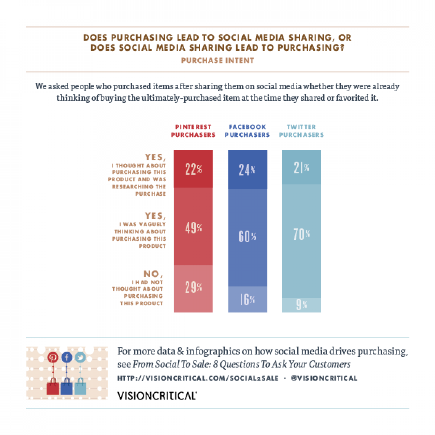 From Social to Sale: Does Purchasing Lead to Social Media Sharing?  Infographic