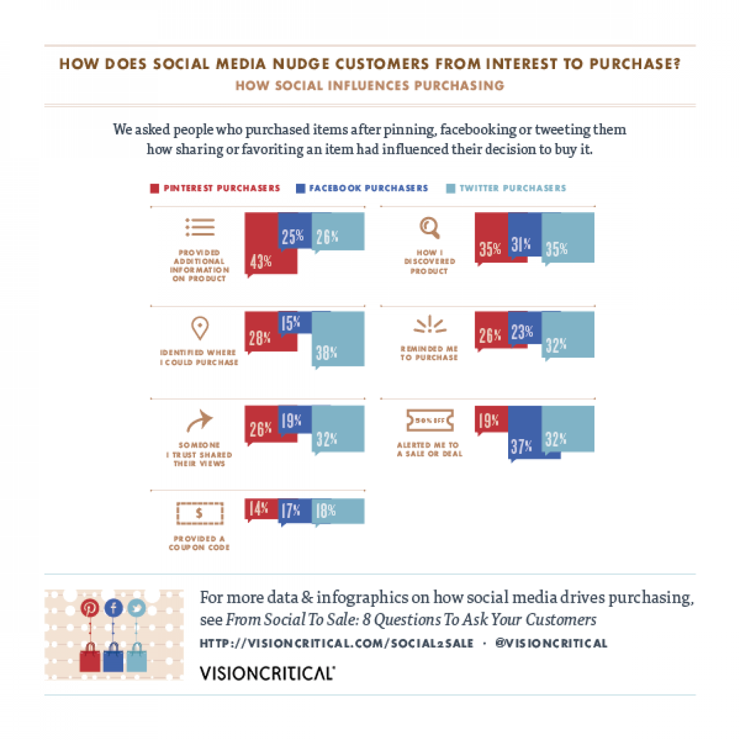 From Social to Sale: How Does Social Media Nudge Customers From Interest to Purchase? Infographic