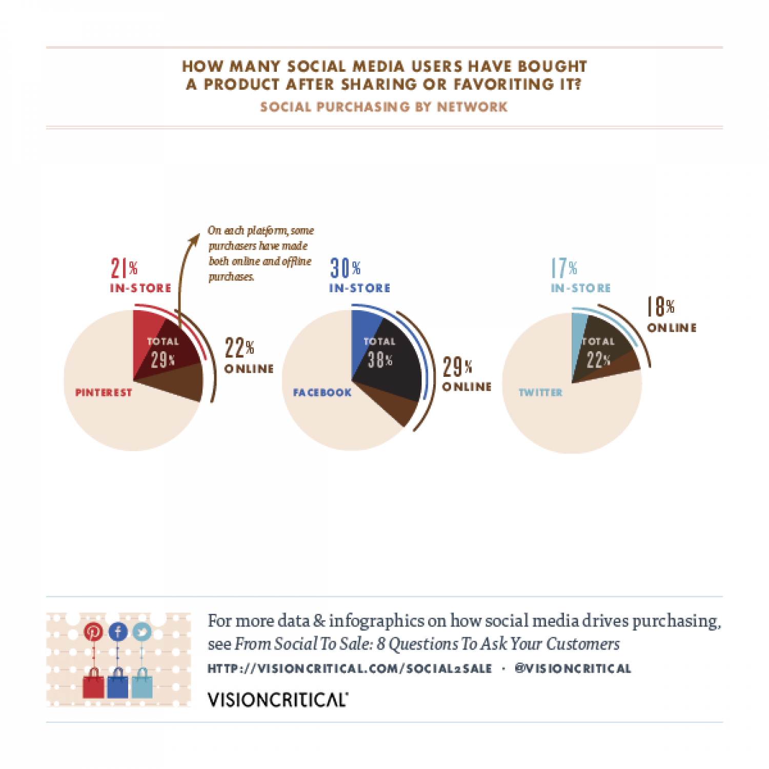 From Social to Sale: How Many Social Media Users Have Bought a Product After Sharing It?  Infographic