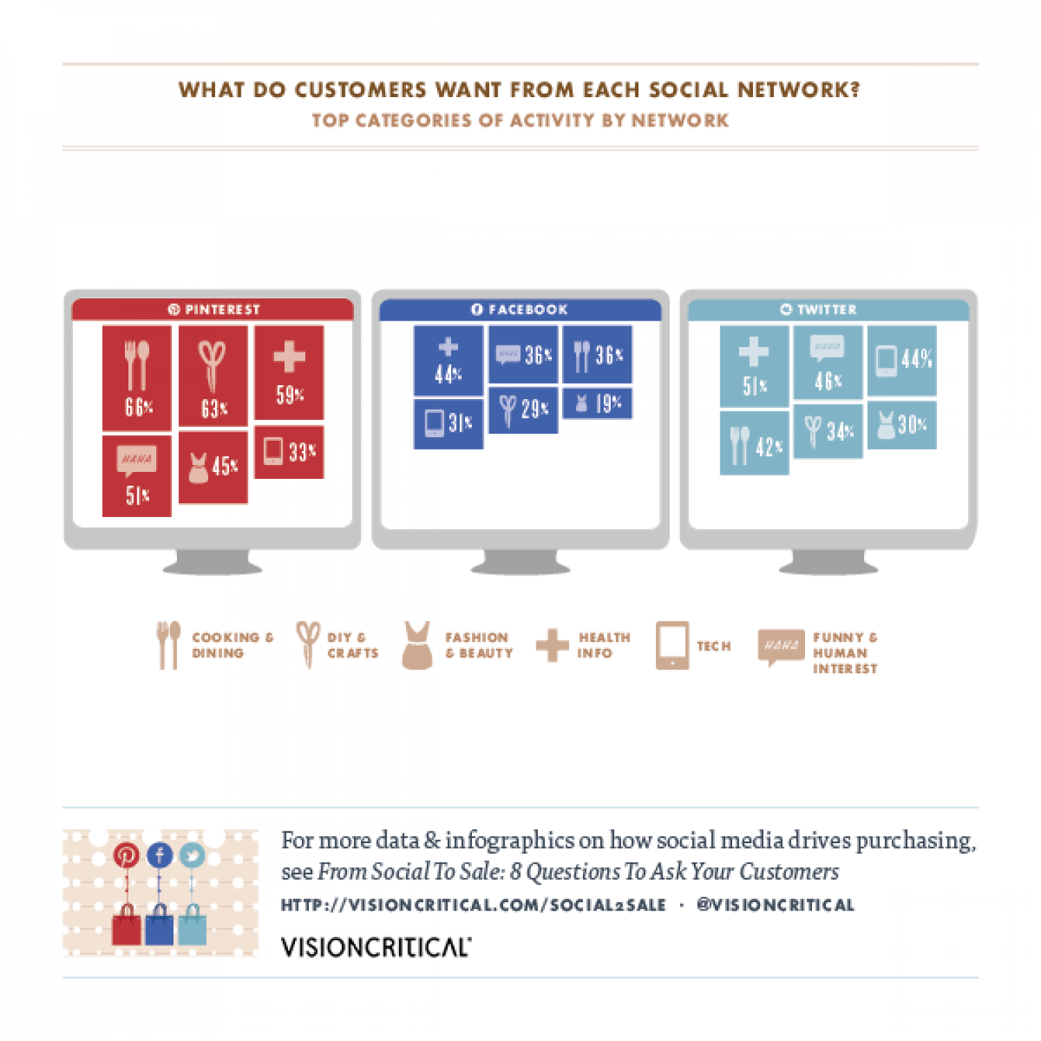 From Social to Sale: What Do Customers Want From Each Social Network? Infographic