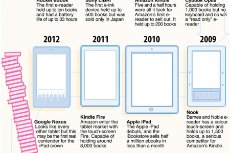 From Tablet To Tablet Infographic