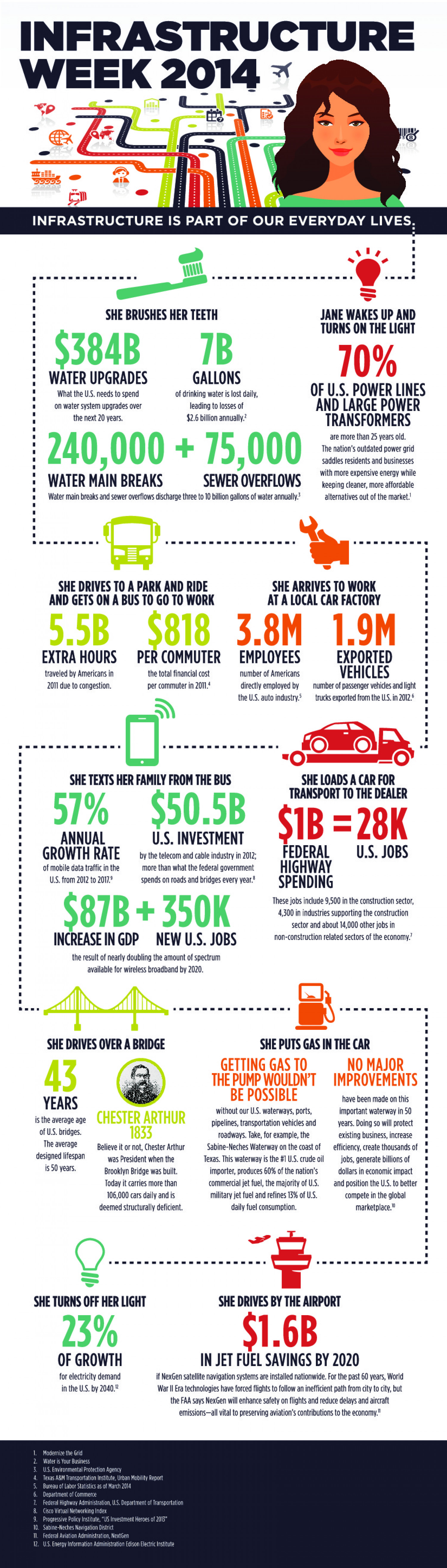 From TextMessages to Transportation: How Infrastructure Makes it All Possible Infographic