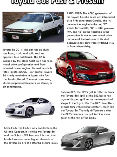 From Toyota AE86 to Toyota 86 Scion FR-S, Subaru BRZ Infographic