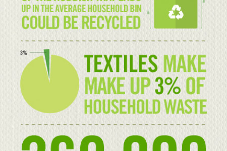 From Waste to Rags - The Recycling Facts Infographic