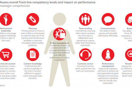 Front-line manager competencies Infographic