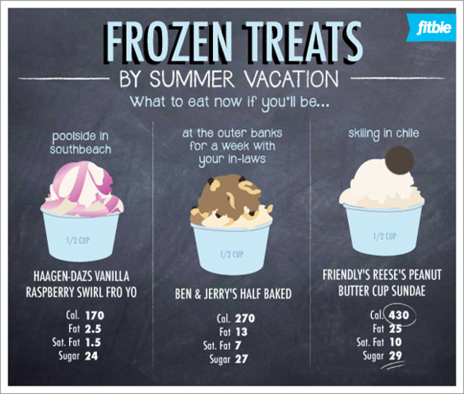 Frozen Treats Infographic