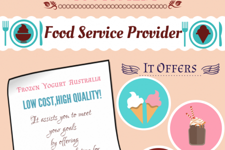 Frozen Yogurt Australia's Quality Products Infographic