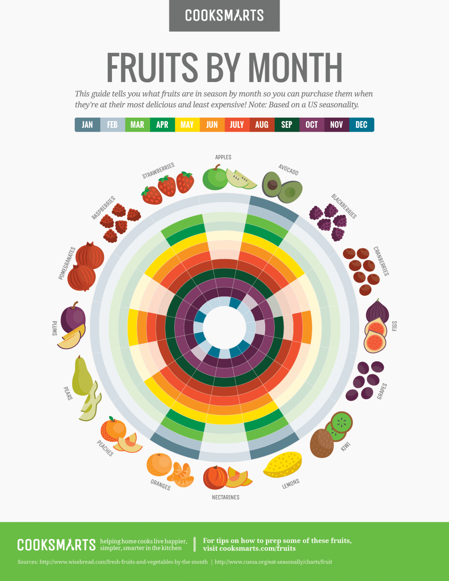 Fruits by Month Guide