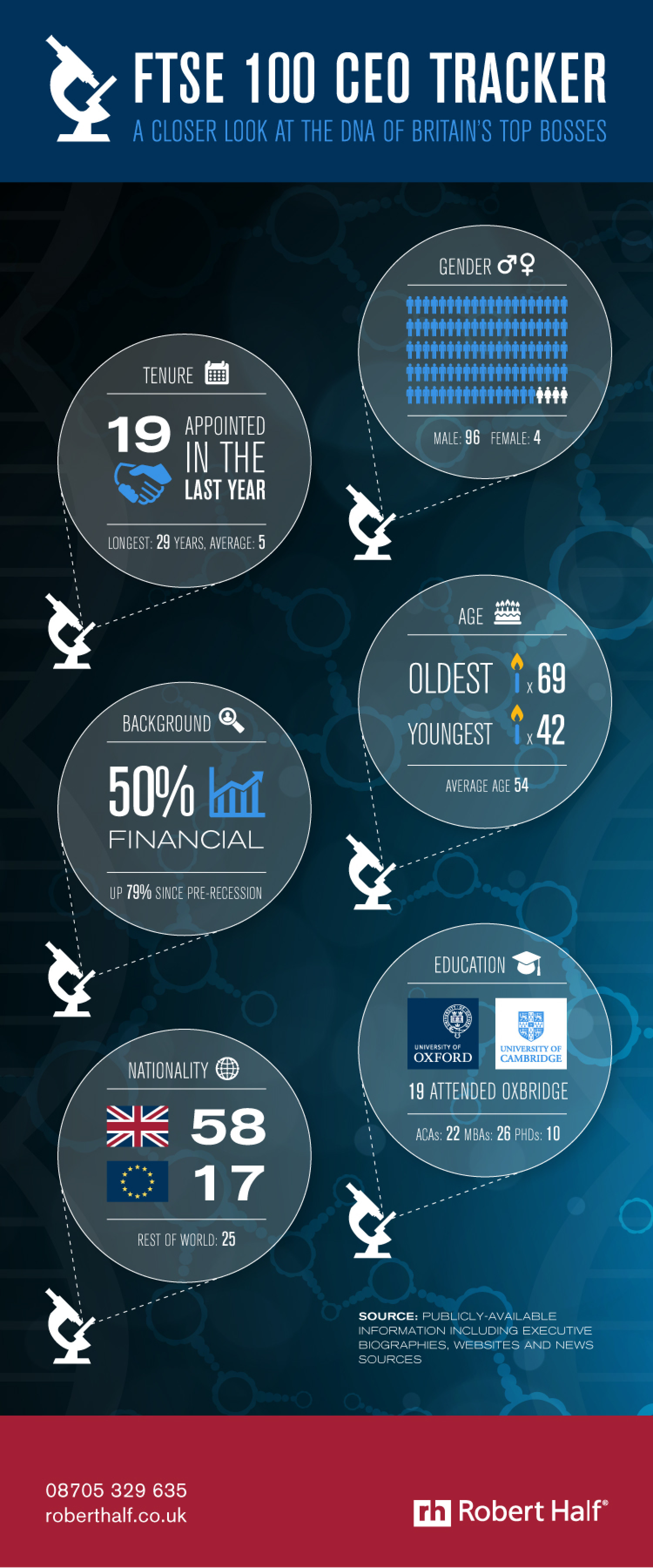 FTSE 100 CEO Tracker Infographic