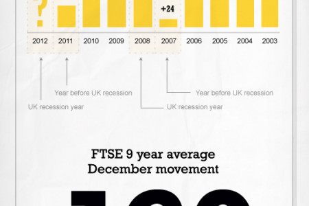 FTSE trading – How to trade the FTSE 100 in December Infographic