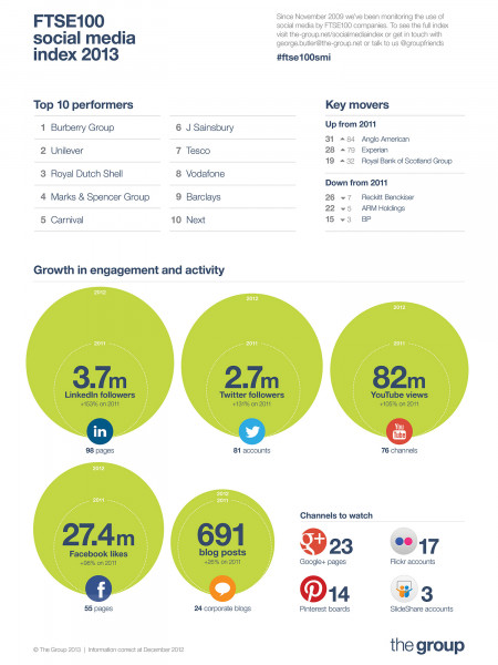 FTSE100 social media index 2013 Infographic