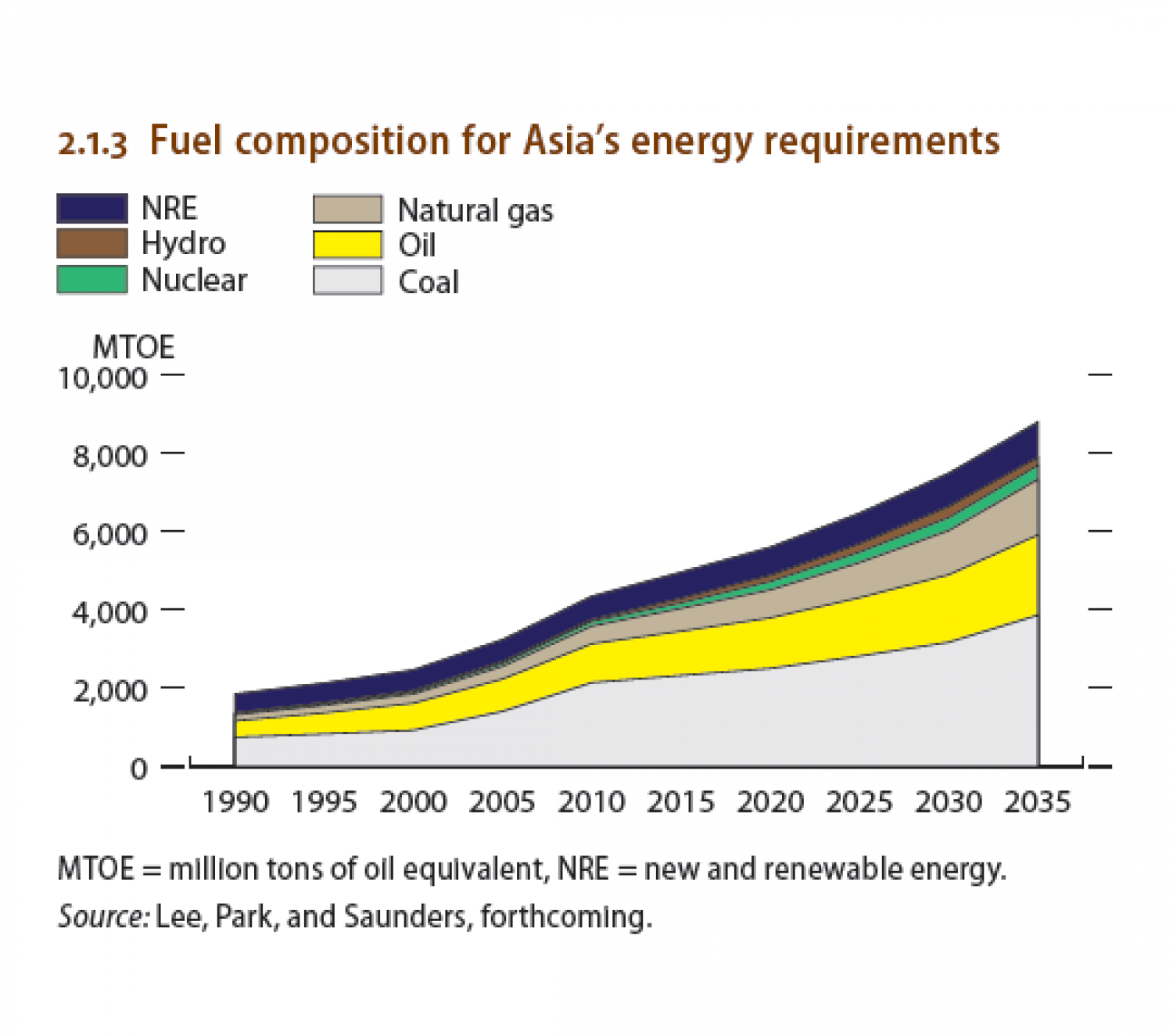 Fuel composition for Asia's energy requirements Infographic