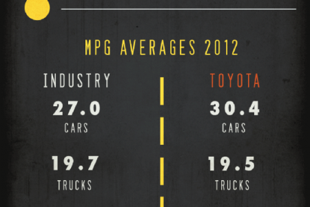 Fuel Efficiency: The #1 Factor for the Future Infographic