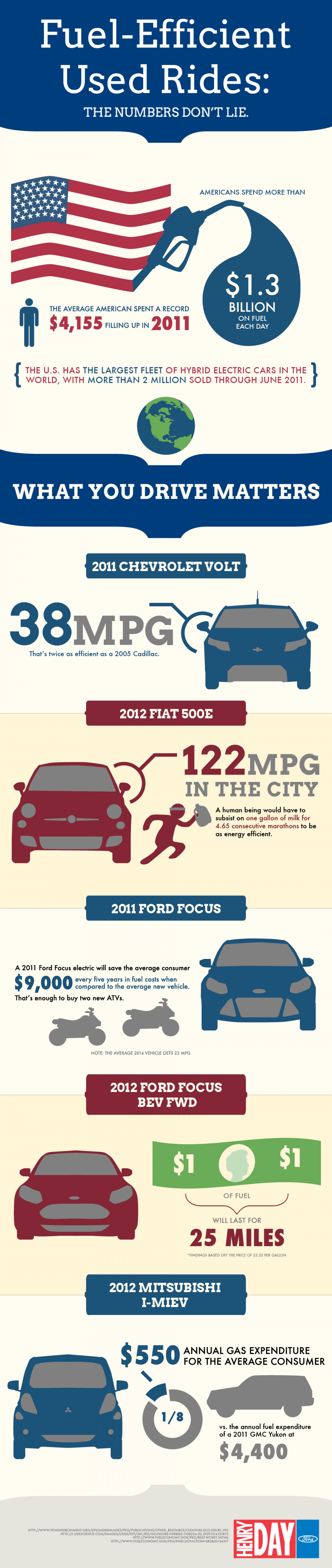 Fuel-Efficient Used Rides Infographic