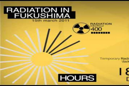 Fukushima Radiation Infographic