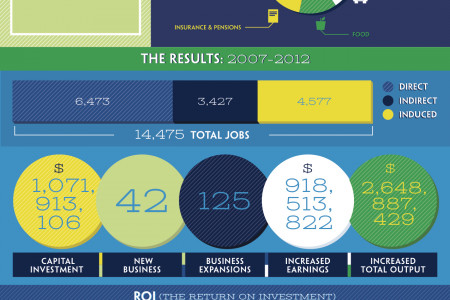 Full Stride Accelerating Job Growth Infographic