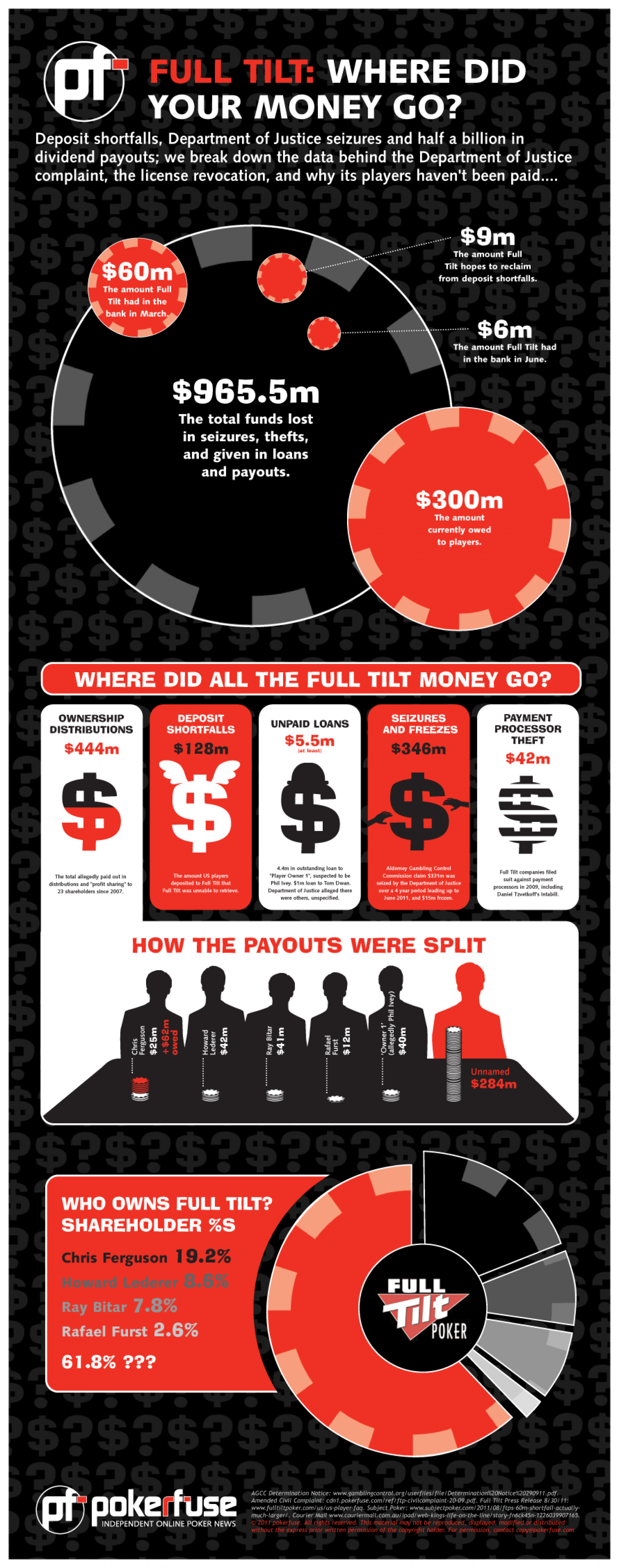 Full Tilt Poker: Where Did Your Money Go? Infographic