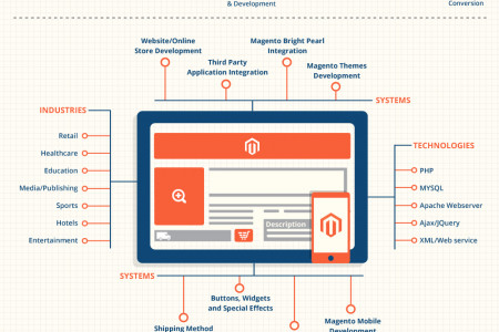 Full-Cycle Magento Development Services at TechnoScore Infographic
