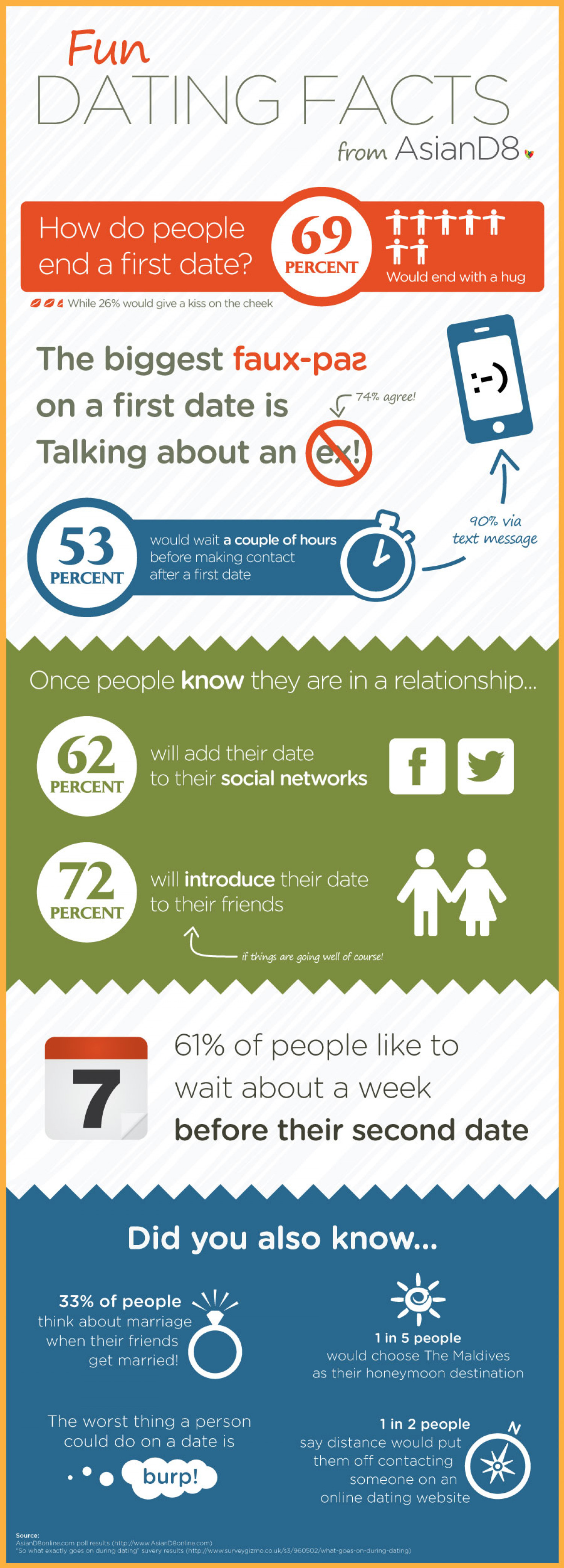 Fun Dating Facts from AsianD8 Infographic